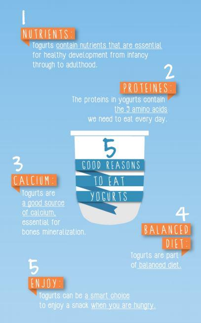 Danone's Nutri Journal reminds us 5 good reasons to eat yogurts http://nutrijournal.danone.com/en/articles/top-stories/5-good-reasons-to-eat-yogurts/…