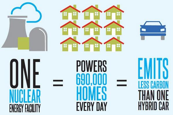 SUCH A DEAL! 1 nuclear plant powers 690k homes/day and emits less carbon than a hybrid car. #GlobalCitizenEarthDay http://t.co/oOgJlCGzwn