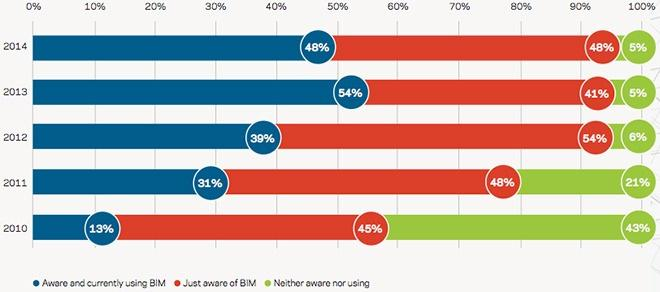Check out the fourth annual #BIM survey results from @TheNBS You might be surprised! http://t.co/qiua4RooAI http://t.co/33AFi2QEsC