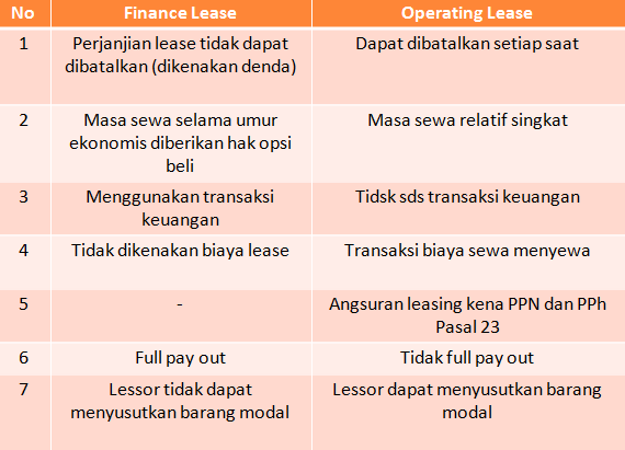 finance lease vs operating lease pdf