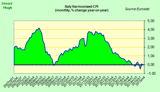 Italy EU HICP annual inflation remains at 0% in April. http://t.co/pnzc6fWjsb