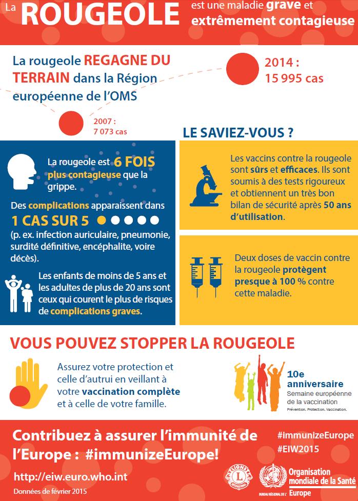 Semaine mondiale de la #vaccination. Vous pouvez stopper la #rougeole! via @WHO_Europe #VaccinesWork http://t.co/gcdSvXsm44