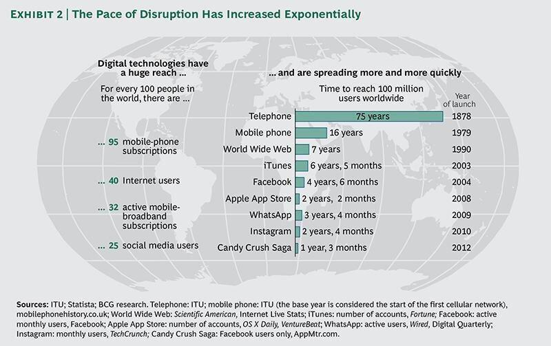 Time to reach 100 million users: Telephone: 75 years Web: 7 years ...