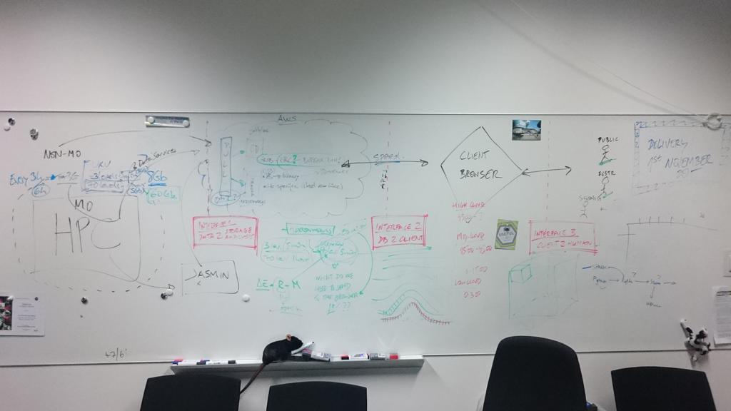 3d vis diagram