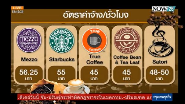อัตราค่าจ้าง/ชั่วโมง ร้านกาแฟ http://t.co/UB7jREMi3h #NOW26 #ktnews http://t.co/wmUjidIIru