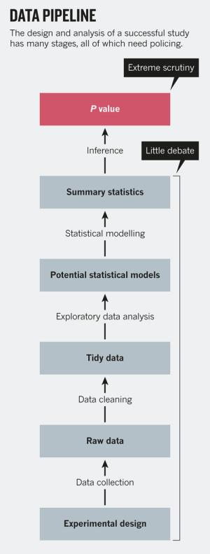 This figure from @simplystats is just perfect http://t.co/zkHOJirloy http://t.co/O0sNa0nX5K