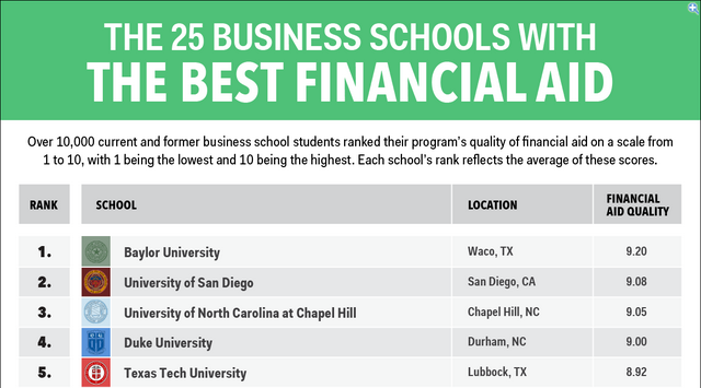 Hankamer ranked #1 on the list of 25 b-schools offering the most financial aid: http://t.co/3L6LrxULhi @bi_strategy http://t.co/MV7BxMl4pz