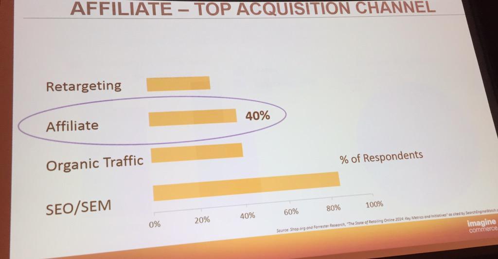 socialshark: @magento Affiliate ranked #3 as top acquisition channel. #MagentoImagine #ecommerce #Marketing @eBayEnterprise http://t.co/WRdTZSr0eR