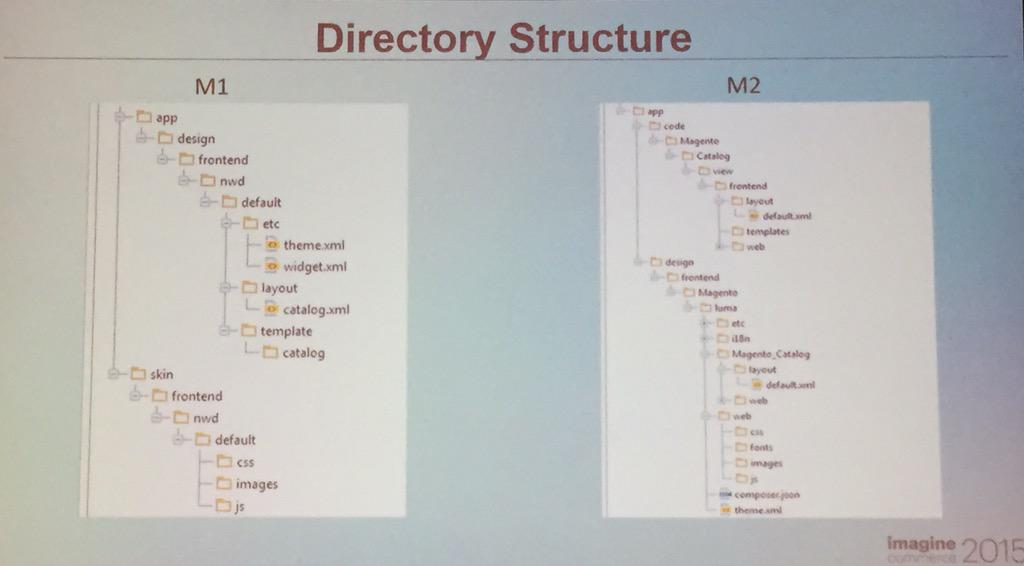 interactiv4: #Magento2 directory structure diff btw M1 #imagine2015 http://t.co/eV6lbYHmIv