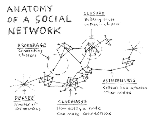 Anatomy of a social network. Terrific summary and graphic from @davegray http://t.co/nZpin6nONW http://t.co/7hmTTT9EbK