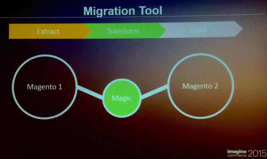 benjaminrobie: That looks easy. #ImagineCommerce #magento2deepdive #migration http://t.co/5AgMakqdkM
