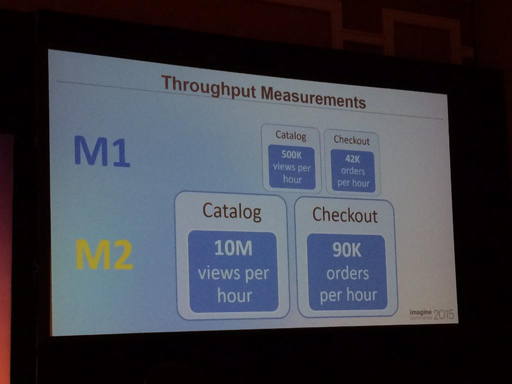blackbooker: 90k orders per hour on #magento2? Yeah baby!!! #ImagineCommerce http://t.co/SEjZ222clI