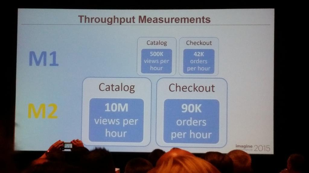 samru: Throughput measurements for Magento 2 v 1.x look impressive #ImagineCommerce http://t.co/d15JSyVt7u