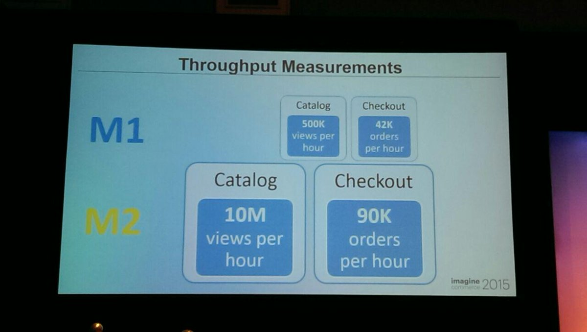 drlrdsen: I think the absolute numbers are hard to grasp but I like the relation of performances of M2 & M1. #ImagineCommerce http://t.co/vk1Fx2XFbF