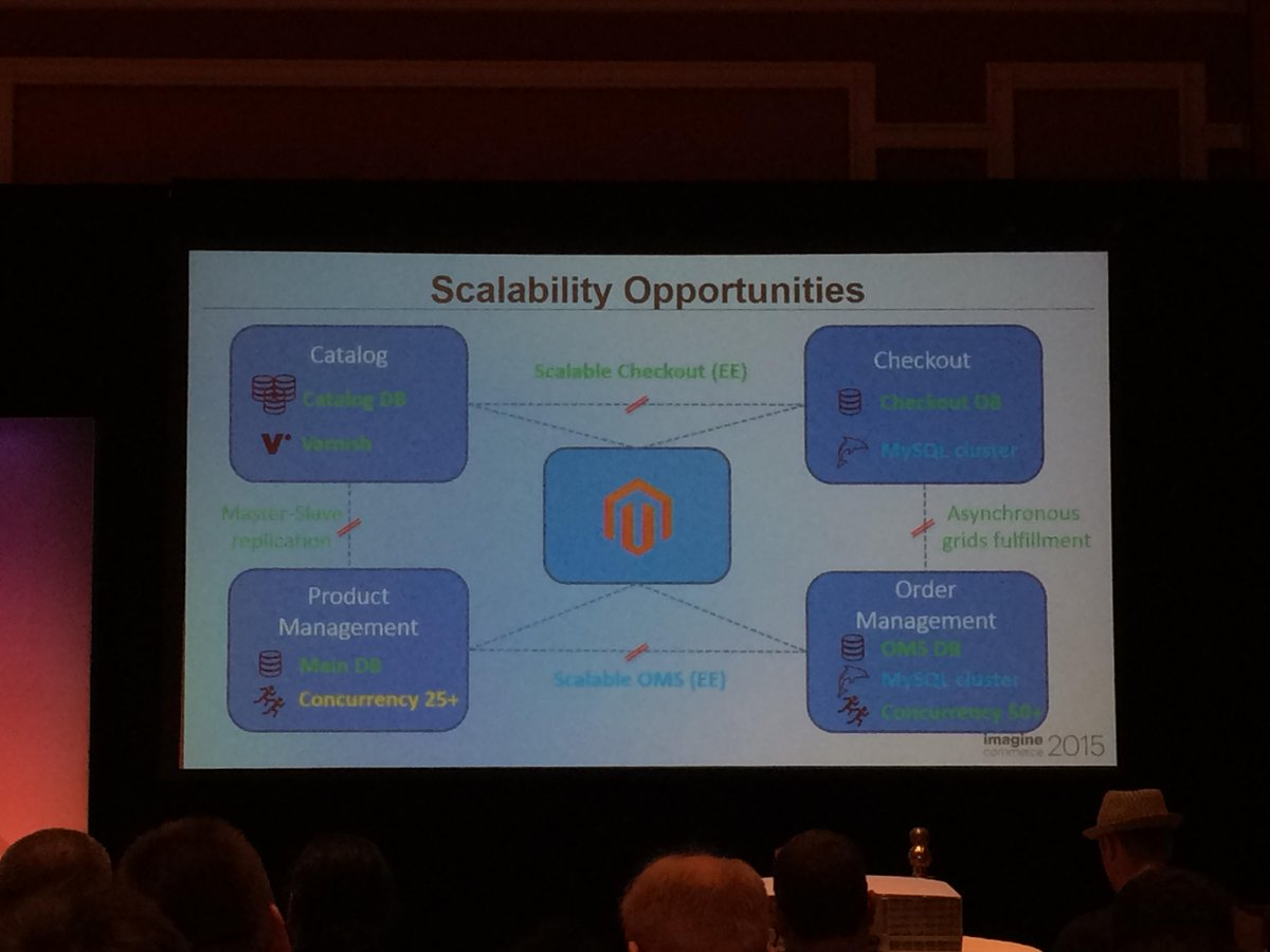 antoinekociuba: #magento2 will offer great database scalability opportunities! #ImagineCommerce @AgenceSOON http://t.co/zQDp26bn2M