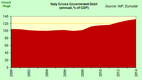 Italian government debt continued to rise in 2014, hitting 132.1% of GDP by end of year. http://t.co/zOwlMOR6Zm