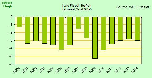 Italian fiscal deficit in 2014 3% of GDP. http://t.co/3j9FQGxmJg