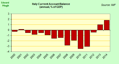 On the positive side, the recession has forced a correction in Italy's current account, positive balance 1.8% 2014. http://t.co/k6gt3xrmHq