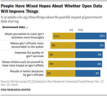 Thumbnail for Reactions to the Pew study on open data in the USA