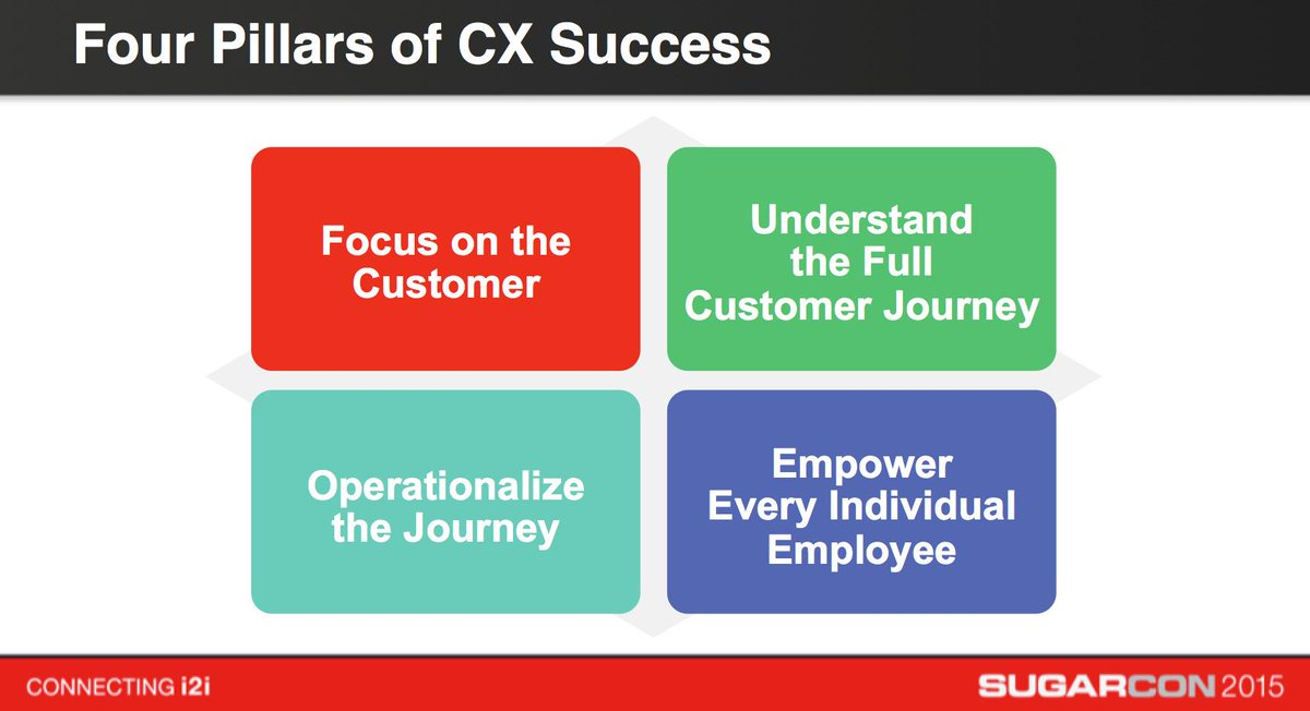 Sharing the 4 Pillars of CX Success, Sugarized! @lmaugustin #Sugarcon @SugarCRM #crm #cxo http://t.co/tVzJVt8iHr