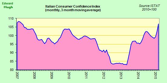 Italian consumer confidence hits pre crisis levels. http://t.co/pMTee0V7u4