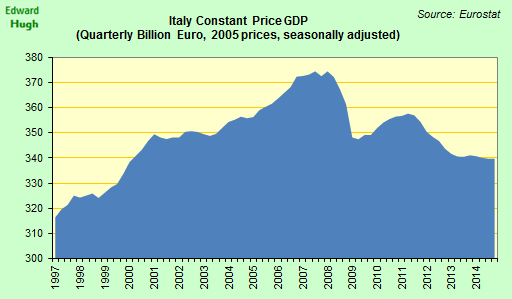 Italian GDP back were it was at the turn of the century as if time had stood still. http://t.co/hsNB4GtQmn