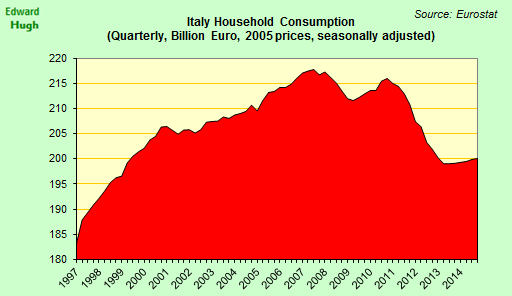 The recovery in Italian household consumption is so far very modest. http://t.co/BJ1GYLgAIn