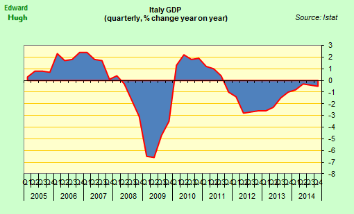 Italy's GDP was stationary at the end of last year, but may have grown in the the first three months of 2015. http://t.co/GFFmVNzQhW