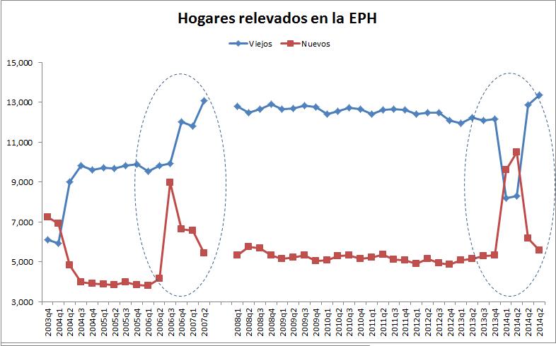 En 2006 ampliaron muestra agregando hogares, manteniendo viejos. En 2013 descartaron innecesariamente 4.200 hogares http://t.co/4SRBkaCsqt
