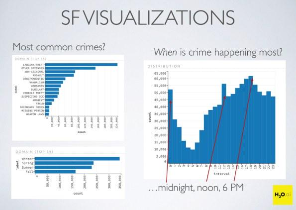 Predicting crime in San Francisco