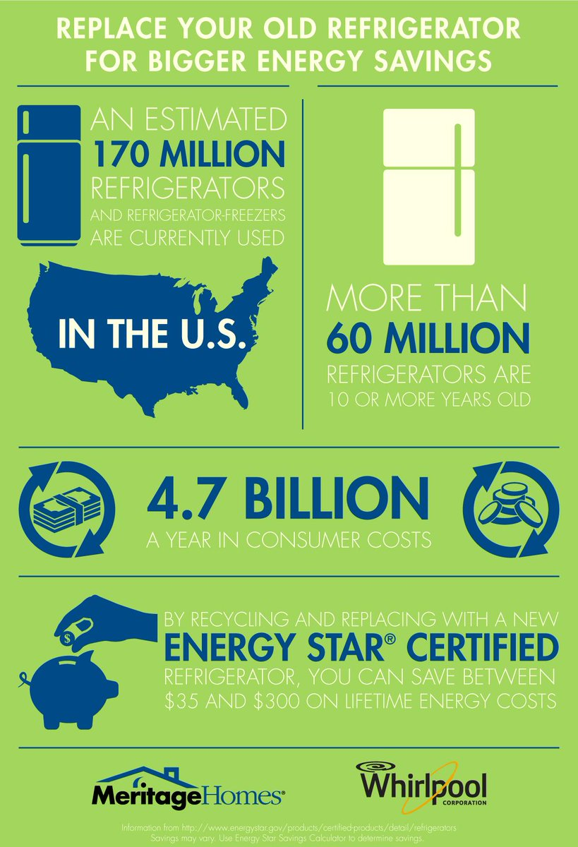#FlipYourFridge for bigger energy savings! Check out our infographic featuring @WhirlpoolCorp. #ENERGYSTARChat http://t.co/sBDW1Kic6x