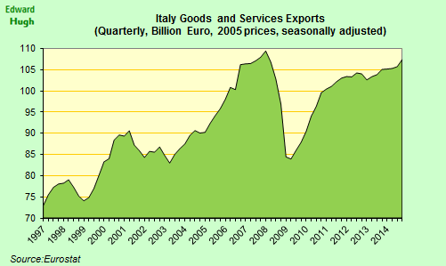 Italy's goods and services exports continue to recover, but they are still below pre crisis level. http://t.co/5fI6xuAWKA