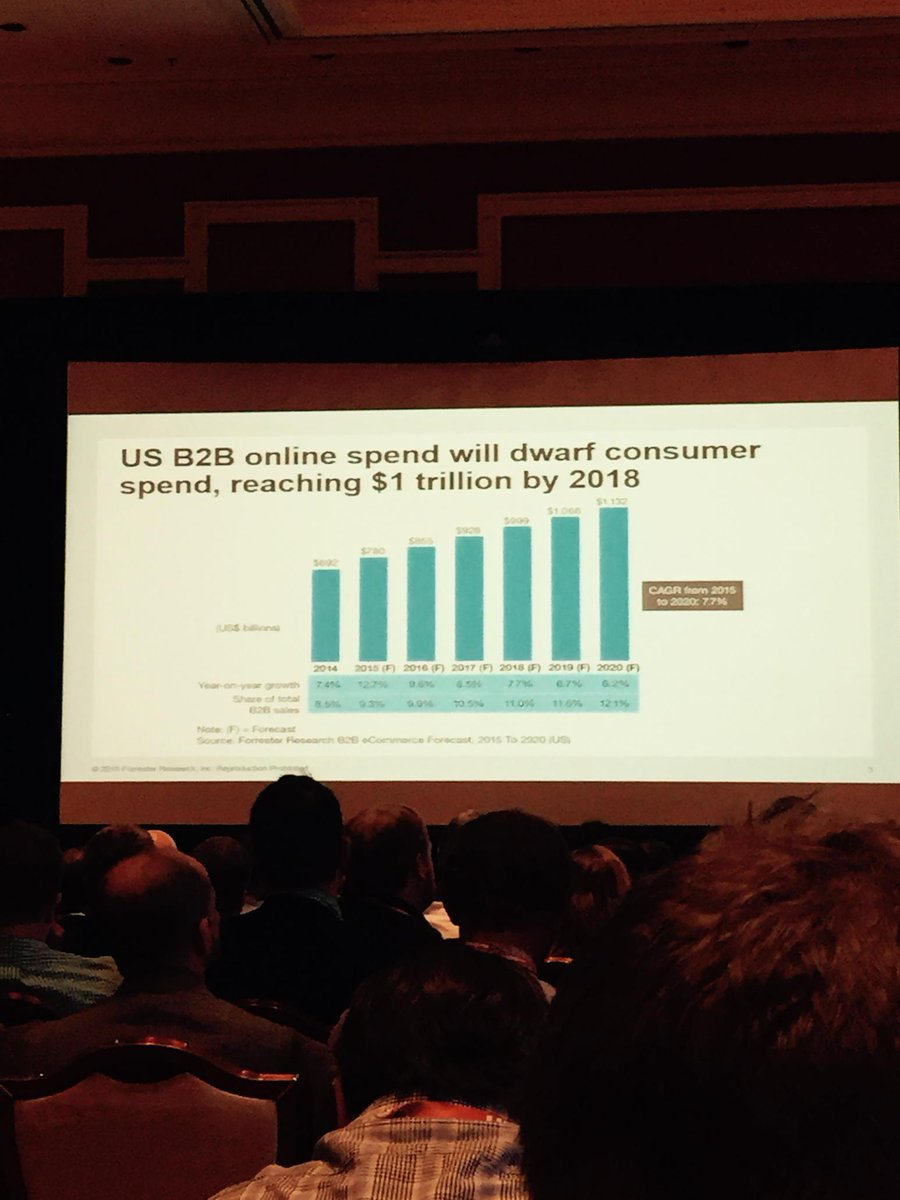 YoavKutner: U.S. B2b online spend will dwarf B2C by 2018 @forrester @magento #imaginecommerce /cc @OroCommerce http://t.co/dlfJ77k77n