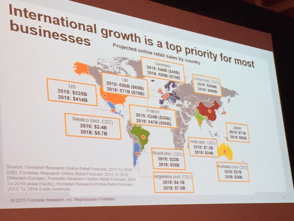 DCKAP: International eCommerce online growth. Info from partner submit thanks @forrester #ImagineCommerce http://t.co/YxqYx3ykjI