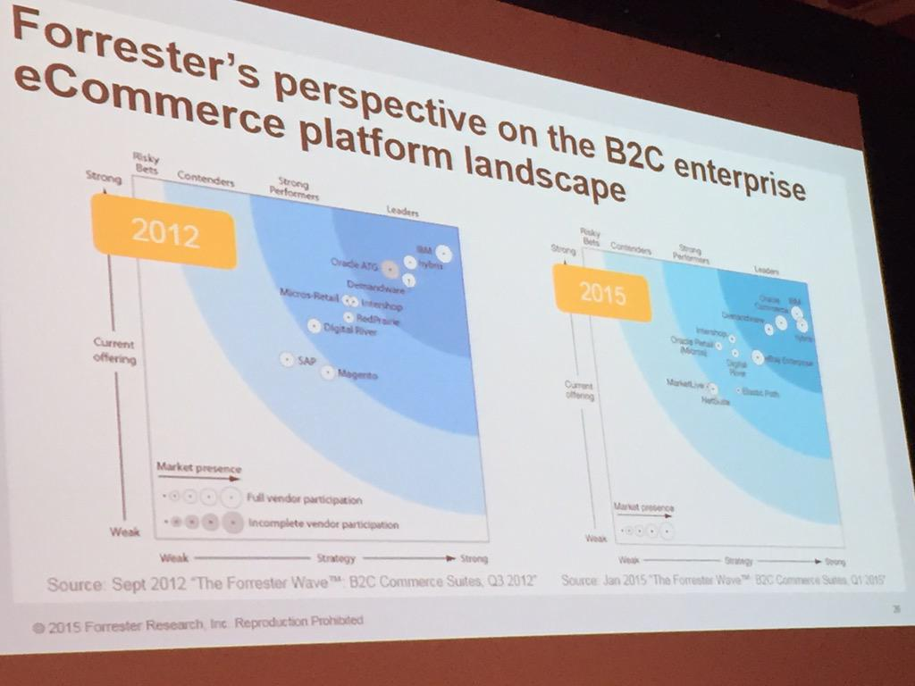 DCKAP: @magento 2012 to 2014. Source @forrester #ImagineCommerce http://t.co/QJEEwA5myR