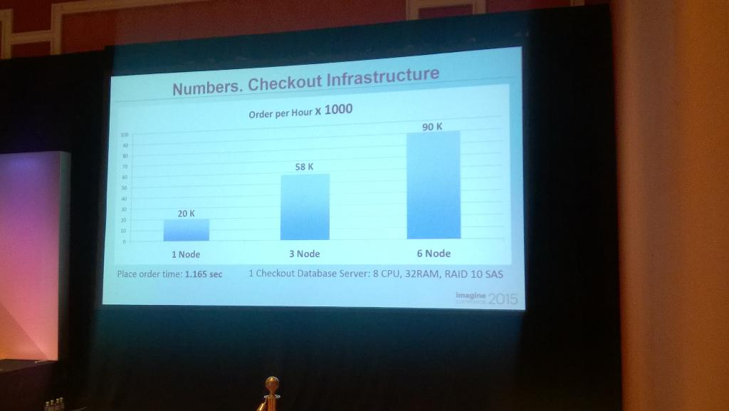 AntonKril: Almost linear scaling of checkout in #Magento2 #imagineCommerce http://t.co/JHAcr0s1l8