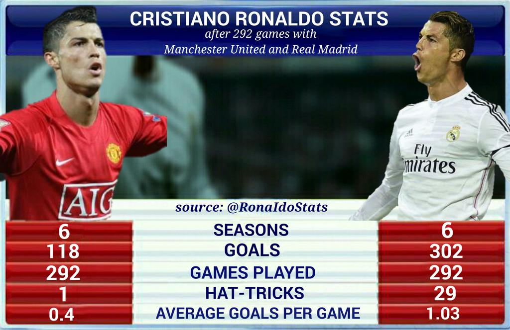 Cristiano Ronaldo Stats After  Games With Real Madrid And Man Utd Living Legend