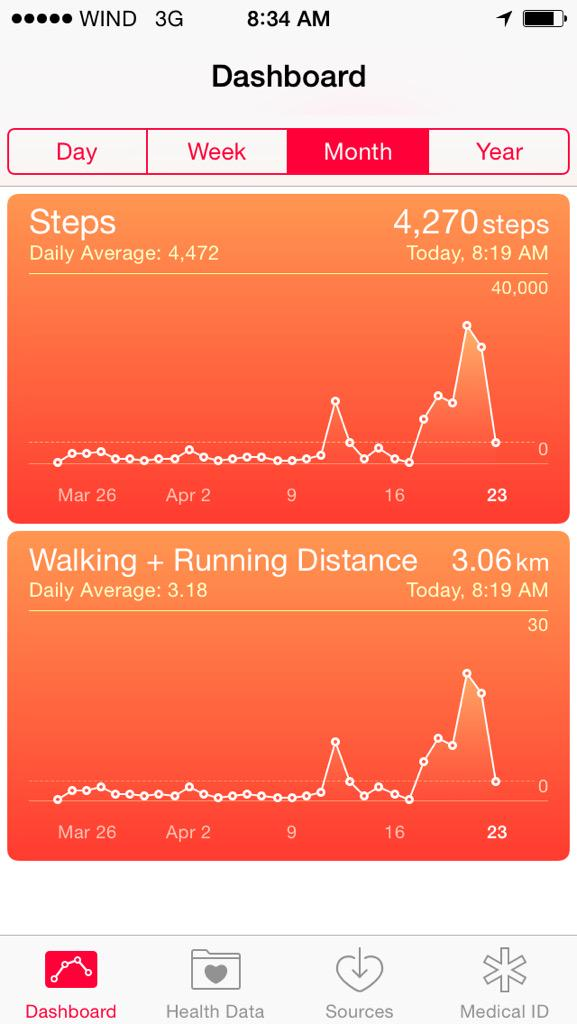 _Talesh: Can you tell which days were #MagentoImagine? #ImagineCommerce Who got the most steps? http://t.co/gnpqgvazG1