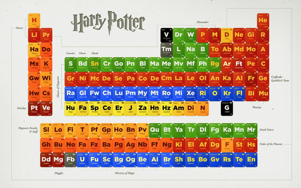Asapscience on twitter the periodic table of everything harry asapscience on twitter the periodic table of everything harry potter imgur via huffpostscience httpt2bmxbsjrvp urtaz Gallery