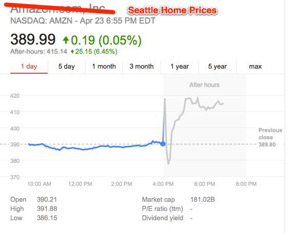 Seattle home prices are up 6.45% in after hours trading. http://t.co/0uSJkWaroq