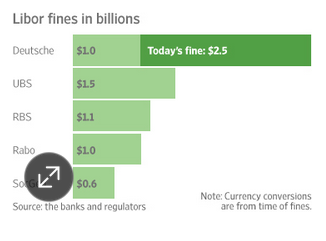 Libor fraud pay-to-play fines: A Wall Street VIP list http://t.co/ZhDICPRo6l