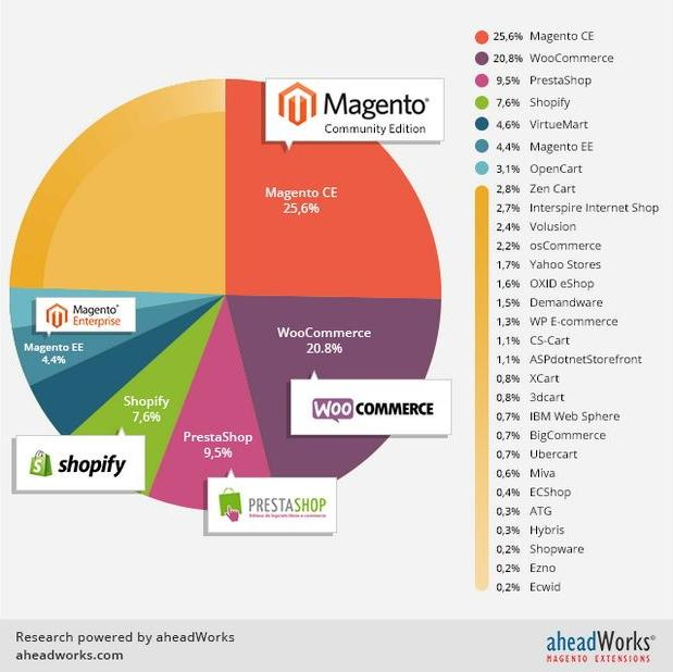 Market-Share-E-commerce