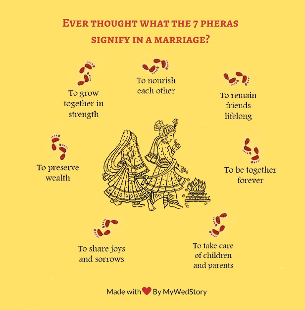 """MyWedStory On Twitter: """"#indian #wedding Vows. Meaning Of"""