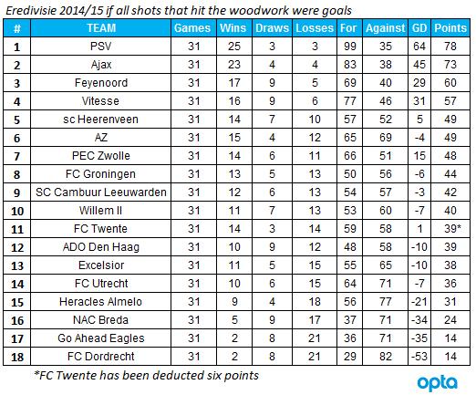 Dutch league table 2017 18 awesome home - Dutch jupiler league table ...