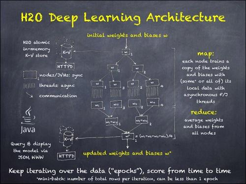 H2O Deep Learning Architecture