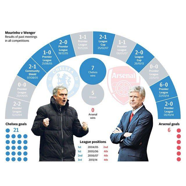 Read it and weep Arsewipes #ChelseaFC #KTBFFH #CFC #UTC http://t.co/yWCJdk1rTv
