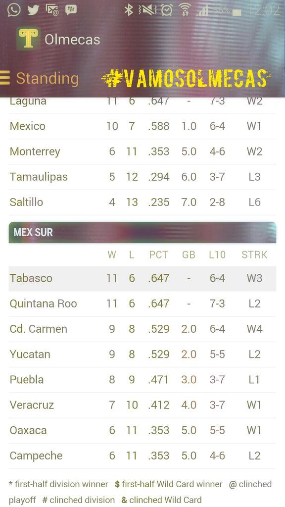 Que bonito es lo bonito  @OlmecasTabasco 1er lugar despues de sacar la escoba en saltillo #VamosOlmecas #bienbienbien http://t.co/tcA6n1fZT0