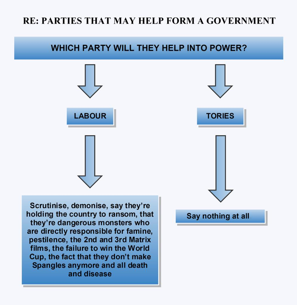 People in the media. Here's a handy flowchart to help you decide what to say about the SNP and the DUP. http://t.co/nRIX55zG9M