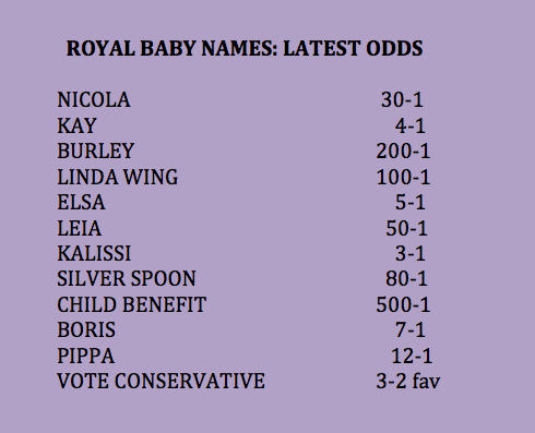 Royal Baby names: latest odds. http://t.co/So1FGywBxD