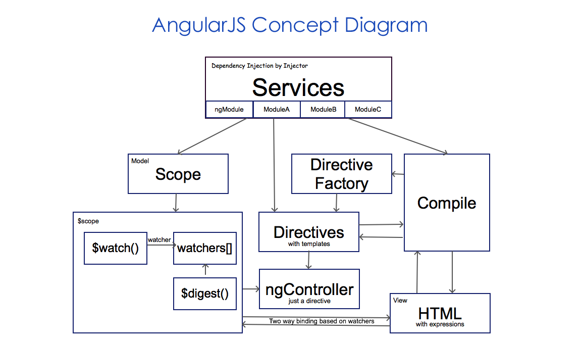 Mybridge On Twitter Angular Concepts Organized In A Diagram